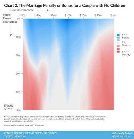 Understanding the Marriage Penalty and Marriage Bonus | Healthy Marriage Links and Clips | Scoop.it