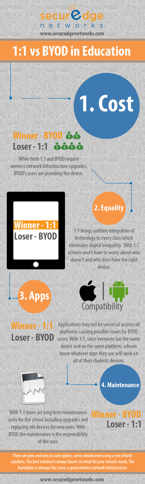 1:1 vs BYOD in Education Infographic | e-Learning Infographics | iGeneration - 21st Century Education | Scoop.it