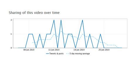 Guía de vídeo producción: Epifanías audiovisuales en la web | Visual Thinking 101 | Scoop.it