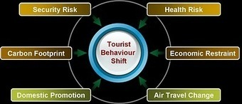 Foresight: Potential for Permanent Shift in Tourist Behaviour | Travel & Social Media | Scoop.it