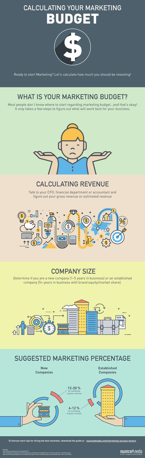 Interesting Infographics: How to Calculate Your Marketing Budget | CustomerThink | Commercial Collection | Scoop.it