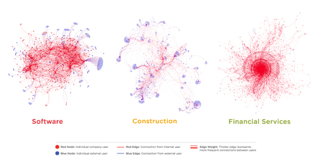 Mapping the Information #Economy: A Tale of Five Industries | #patterns #SNA | Influence et contagion | Scoop.it