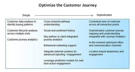 Boost Your Results by Optimizing the Customer Journey | Designing  services | Scoop.it