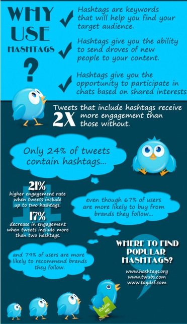 Manage Twitter: 19 Extremely Useful Tips | RazorSocial | digital marketing strategy | Scoop.it