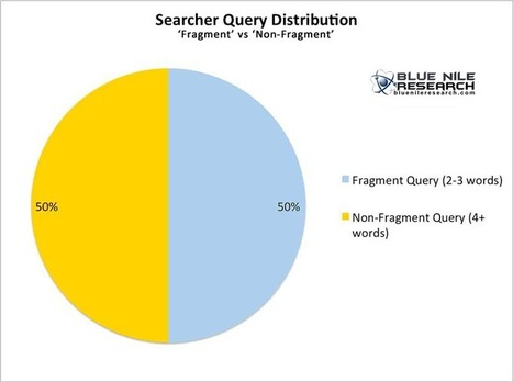 Research Reveals The Distinct Ways Users Search | SEO Tips, Advice, Help | Scoop.it