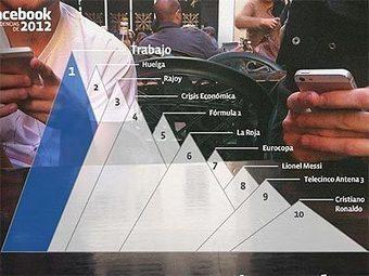 'Trending Topics 2012' en Facebook España:  Huelga y Trabajo | Comunicación y realidad | Scoop.it