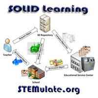 Introduction to SOLID Learning | Verdens Bedste Klasse (VBK) | Scoop.it