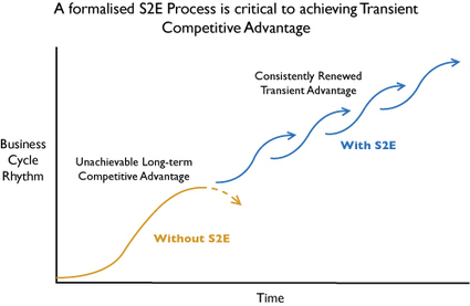 The Strategy-to-Execution Process: A Critical Component of Transient Competitive Advantage | New Leadership | Scoop.it