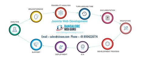 Leading Joomla Website Development & Design Company   Web Design Company   Scoop.it