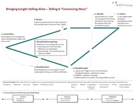 Bringing Insight Selling Alive - How to Tell a Convincing Story - RAIN Group | In the world of Sales | Scoop.it