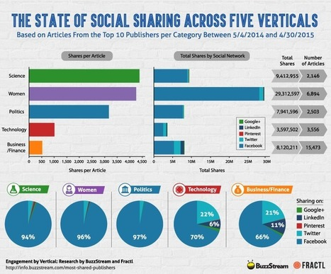 New Data: Which Popular Media Sites Succeed With Certain Audiences? [infographic] | visualizing social media | Scoop.it