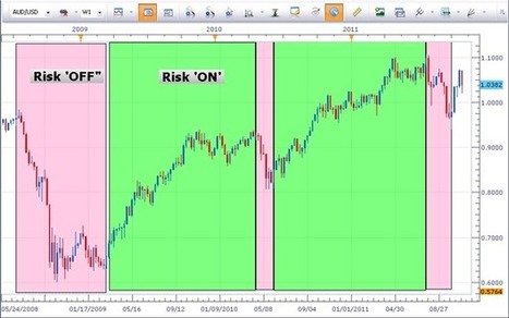 How to Read Risk 'OFF' or Risk 'ON' Sentiment   compliance analytics   Scoop.it