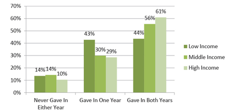 Majority Of Millennial Kids In U.S. Generous To Charities : NPR | It's Show Prep for Radio | Scoop.it