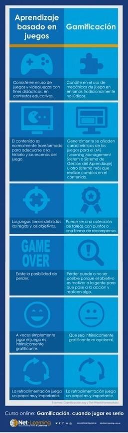 Gamificación y aprendizaje basado en el juego: ¿en qué se diferencian? | Nuevas tecnologías y educación | Scoop.it