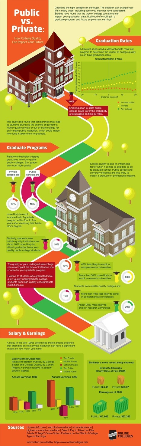 How College Choice Determines Your Future [Infographic] By Max Nisen via @miguelescotet   A New Society, a new education!   Scoop.it