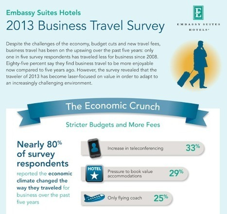 Business travel becomes budget conscious, social media makes a ...   Business Travel   Scoop.it
