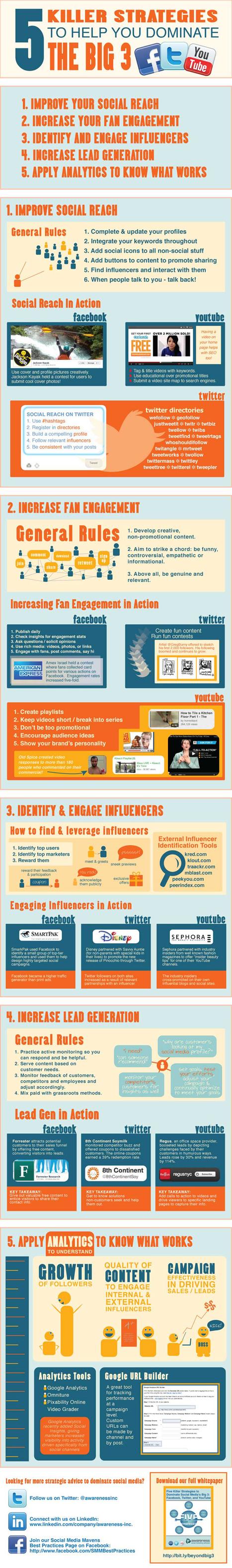 Facebook, Twitter, YouTube: Strategic Marketing Best Practices | Online-Communities | Scoop.it