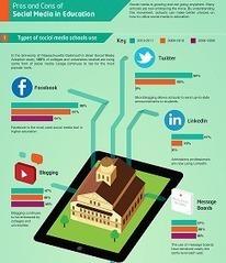 Redes sociales en universidades [Infografía] | Woratek | Noticias, Recursos y Contenidos sobre Aprendizaje | Scoop.it