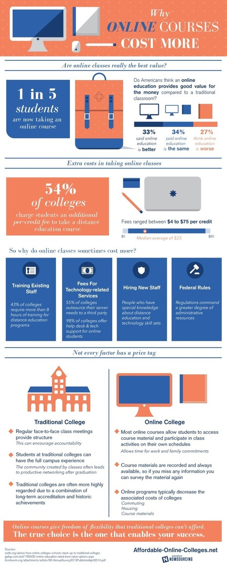 Why Do Online Courses Cost More? [Infographic] | Digital-News on Scoop.it today | Scoop.it