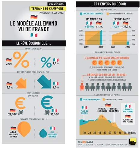 Le modèle allemand vu de France  [WeDoData] | Journalisme graphique | Scoop.it