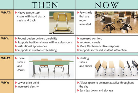 Collaborative Furniture for Education Environments | 21st Century Learning Environments | Scoop.it