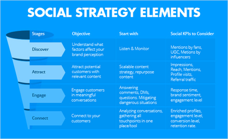 How to Create a Modern Social Media Strategy | The Perfect Storm Team | Scoop.it