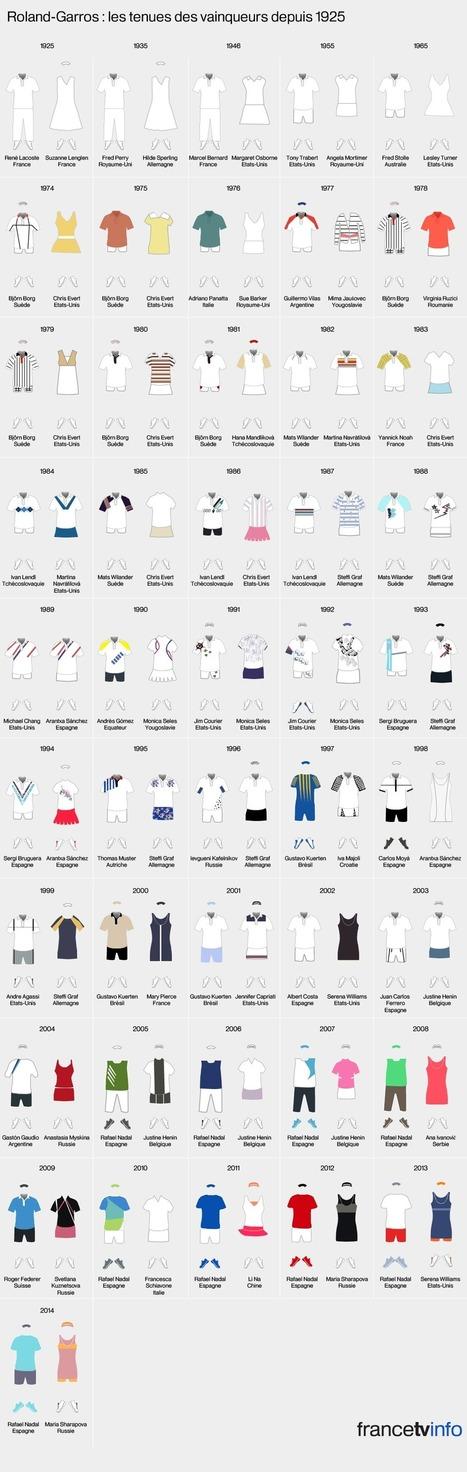 INFOGRAPHIE. Jeu, set et mode : les tenues des vainqueurs de Roland-Garros depuis 1925 | CRAKKS | Scoop.it