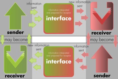 GENERANDO NUEVAS INTERFACES (Educación Disruptiva) By .@juandoming | Tecnologías y Educación | Scoop.it