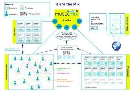 Projet d'architecture de l'information pour Museomix | Museomix - Web & talk review | Scoop.it