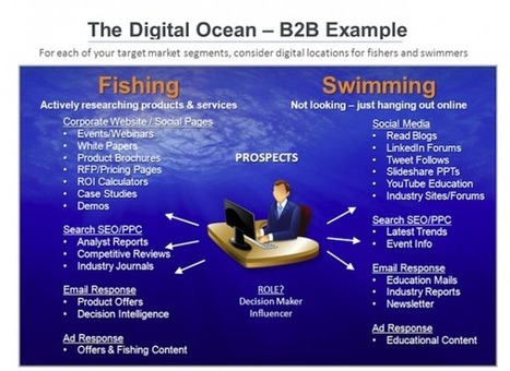 """A """"Digital Ocean"""" Model for Keeping Your Content on Course 