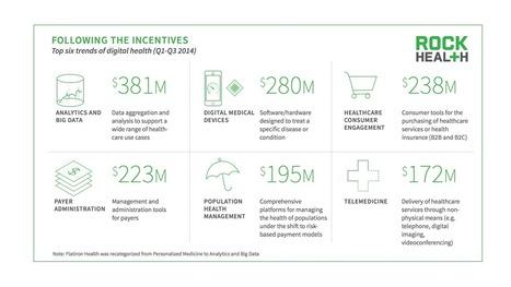 Digital Health Funding Surpasses Over $3B in Q3 of 2014 | Digitized Health | Scoop.it