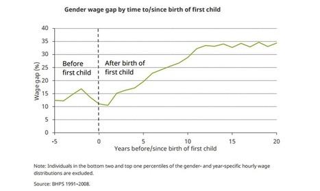 Gender Pay Gap in UK remains high | Economics | tutor2u | year 13 AQA economics | Scoop.it