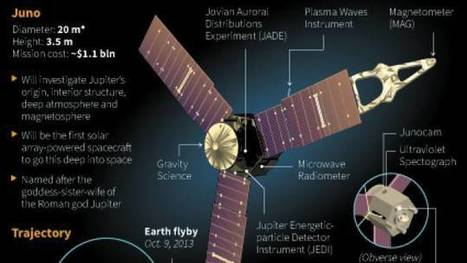 [IRAP] Une sonde va explorer la planète Jupiter, la plus grande de notre système solaire | Revue de presse | Scoop.it