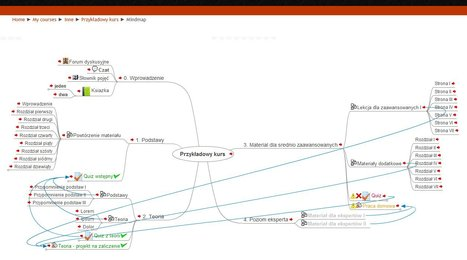 Moodle plugins: MindMap Course | MoodleUK | Scoop.it
