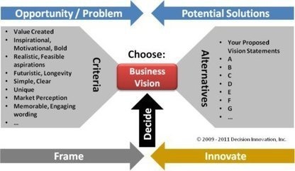 A clear business vision statement will guide your company's decision making. | Management et organisation | Scoop.it