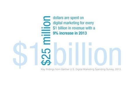 U.S. Digital Marketing Spending Report, 2013 | Gartner Inc. | Beyond Marketing | Scoop.it