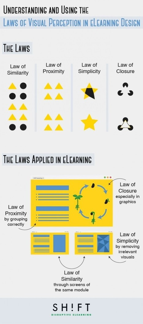 How (And Why) Visual Design Matters In e-Learning - Edudemic | Linguagem Virtual | Scoop.it