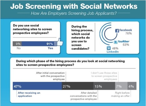 INFOGRAPHIC: 91% Of Recruiters Check Social Networks | Social Media Updates | Scoop.it