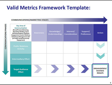 How To Standardize Your Nonprofit's Social Media Measurement: Use This Grid | Beth's Blog | Clear Communications | Scoop.it