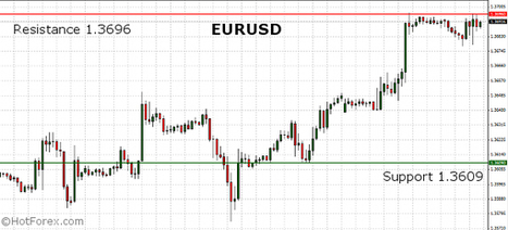 EURUSD unchanged after the Manufacturing PMI and Unemployment data. ISM Manufacturing PMI from the United States on focus. | HotForex Blog | hotforex news | Scoop.it