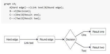 Mermaid: Like Markdown for Diagrams | javascript node.js | Scoop.it