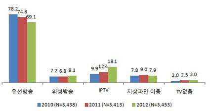 IPTV, 능동형으로 진화..VOD 이용률 33.5% | new-media | Scoop.it