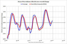 Update: Seasonal Pattern for House Prices | finance 1 | Scoop.it