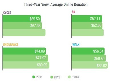 New Study: How Much Money Do Peer-to-Peer Fundraisiers Raise ... | Basket B | Scoop.it