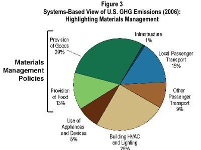 Waste Reduction and Recycling Can Cut CO2 by 345 Million Tons Year   Global Recycling Movement   Scoop.it