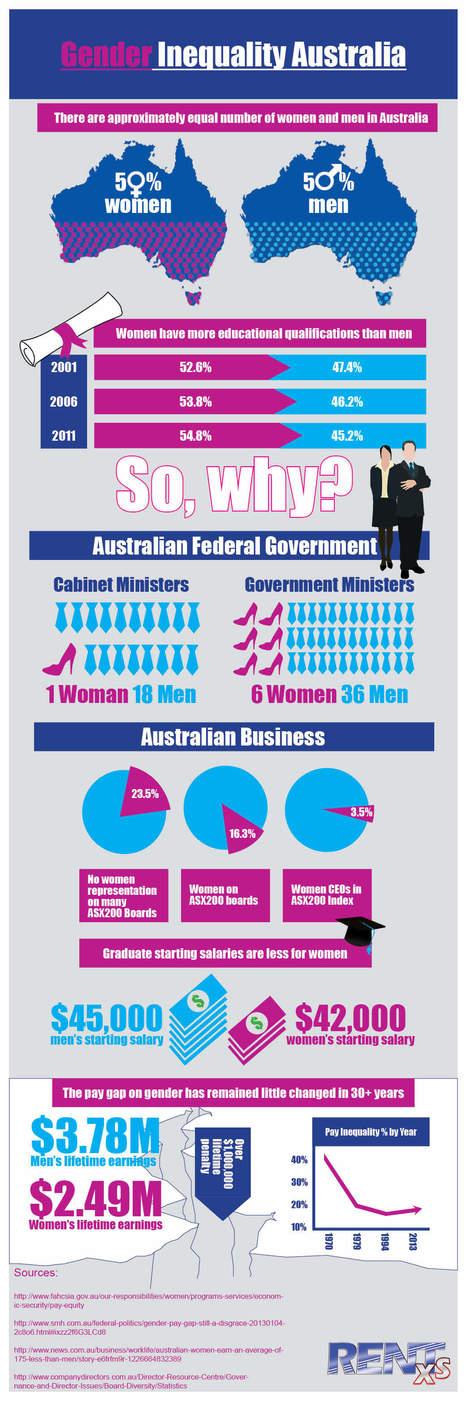 Gender Inequality Australia | Gender Inequality | Scoop.it