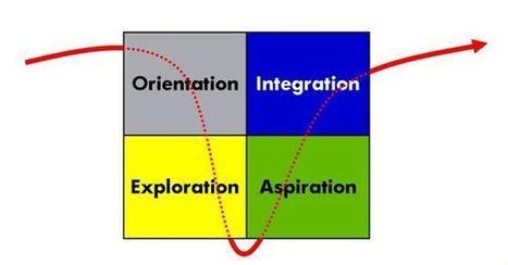 Etapas del desarrollo de un grupo Capacitación Empresarial, Reclutamiento y Selección de Ejecutivos, Headhunters, Evaluacion 360, Conferencias Motivacionales   Liderazgo   Scoop.it