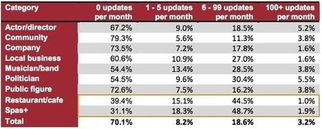 10 interesting digital marketing stats we've seen this week   Digital-News on Scoop.it today   Scoop.it