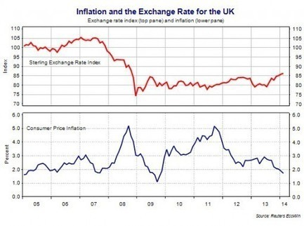 Unit 2 Macro: Falling Inflation in the UK Economy | Bathgate Academy Politics and Economics | Scoop.it