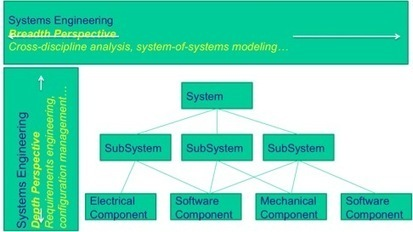 Systems Engineering, What? Why? How? | Simulation Modeling | Scoop.it